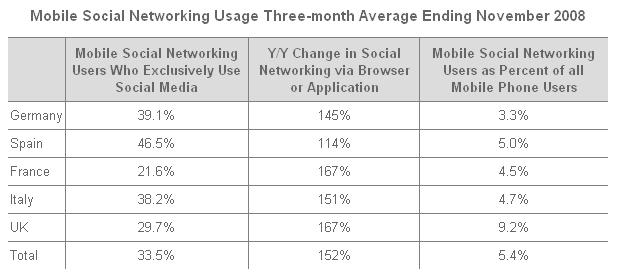 Mobile Social Networking Usage Three-month Average Ending November 2008