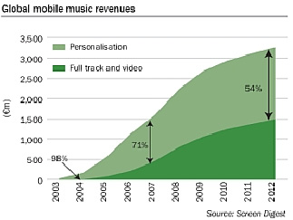 Mobile music revenue