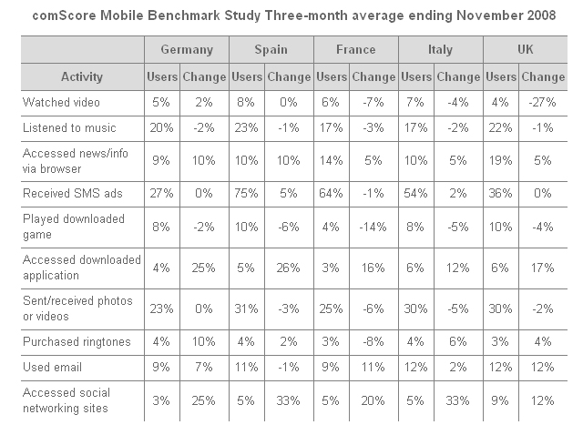 ComScore Mobile Benchmark Study Three-month average ending November 2008